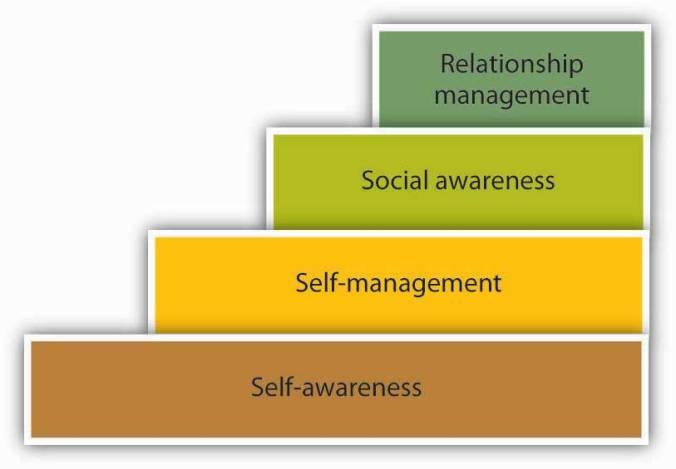 EI hierarchy